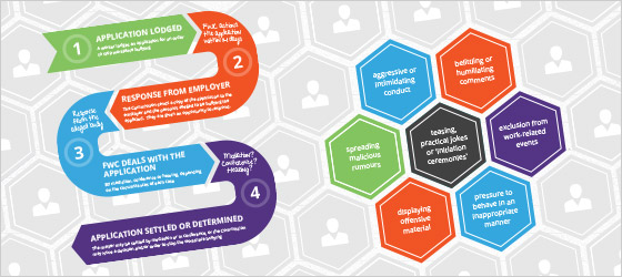 Anti-workplace bullying laws glance infographic